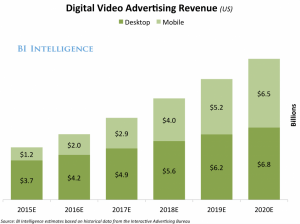 Mobile video advertising revenue 2015