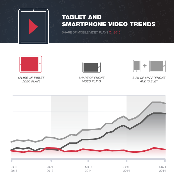 Tablet and smartphone video trends