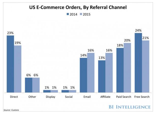 referral channels in us e-commerce