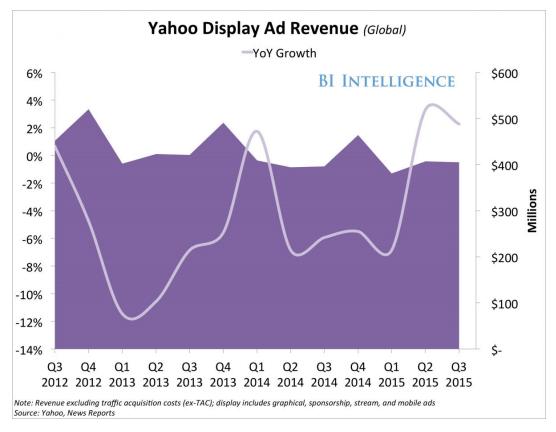 yahoo display ad revenue
