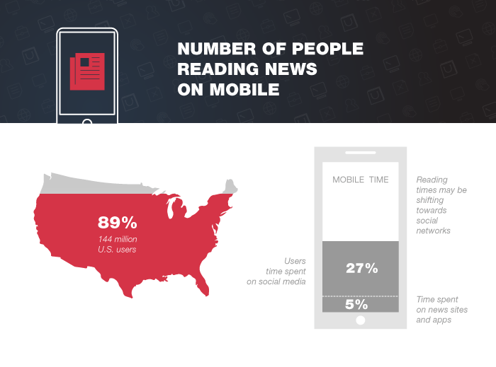 number-of-people-reading-news-on-mobile