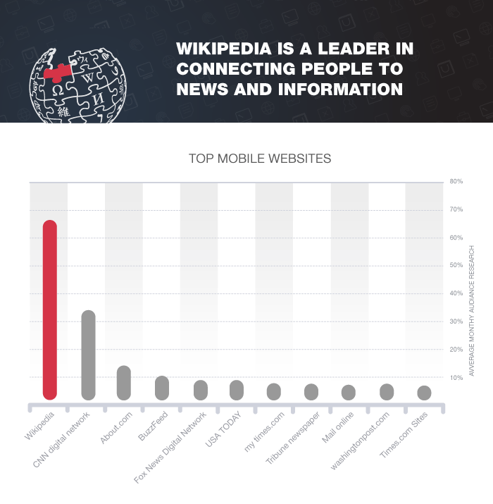 top-mobile-websites