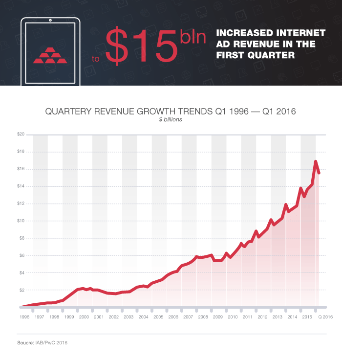 Internet-Ad-Revenues-Hits
