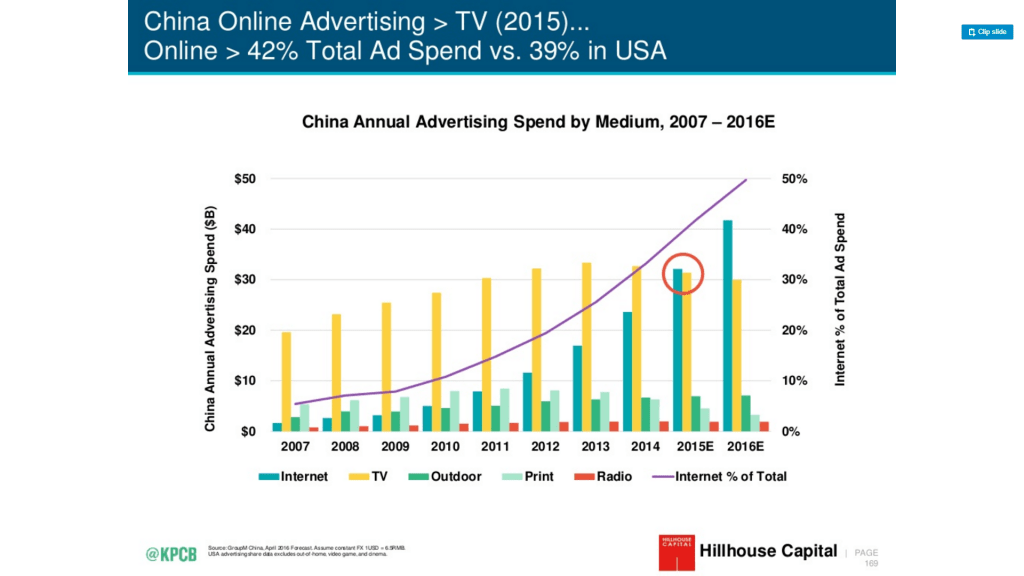 china advertising spend