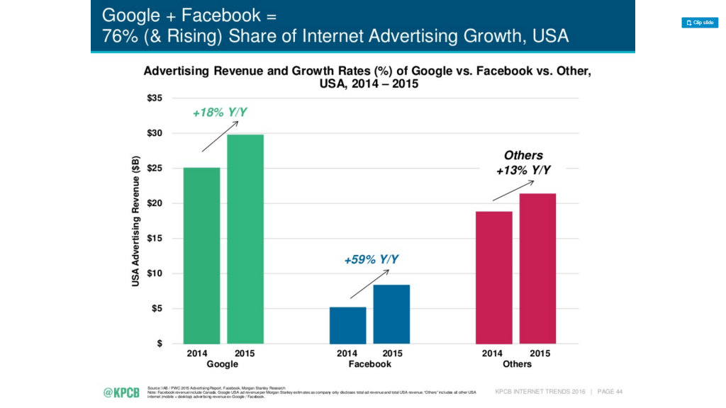 google and facebook share