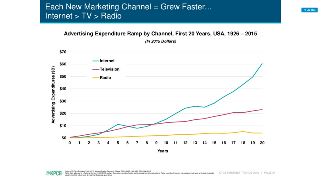 marketing channel advertising expances growth