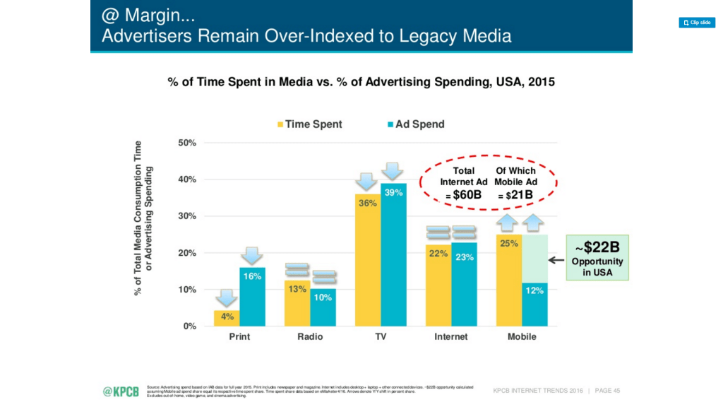 time spend and ad spend by channel
