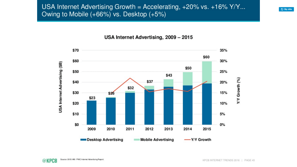 usa internet advertising growth