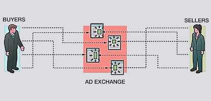 How ad exchange work