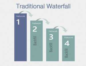 waterfall buying model
