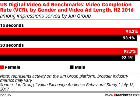Rewarded video ad benchmarks
