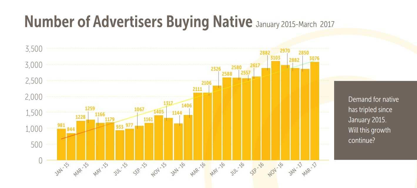 Share of native advertising - Admixer blog