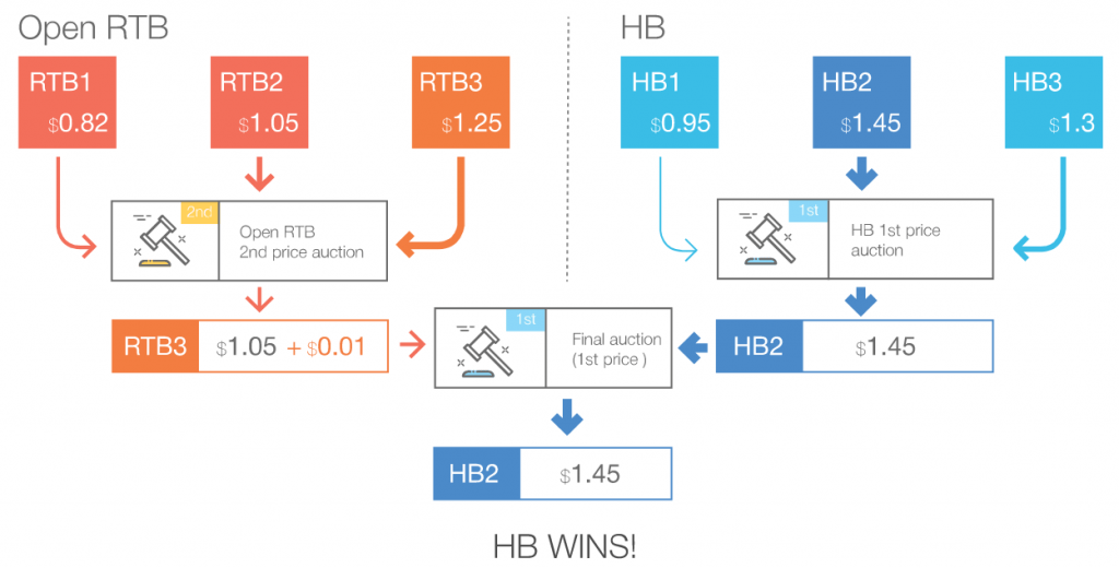hybrid programmatic auction