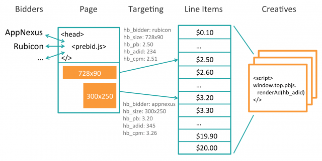 header bidding prebid scheme