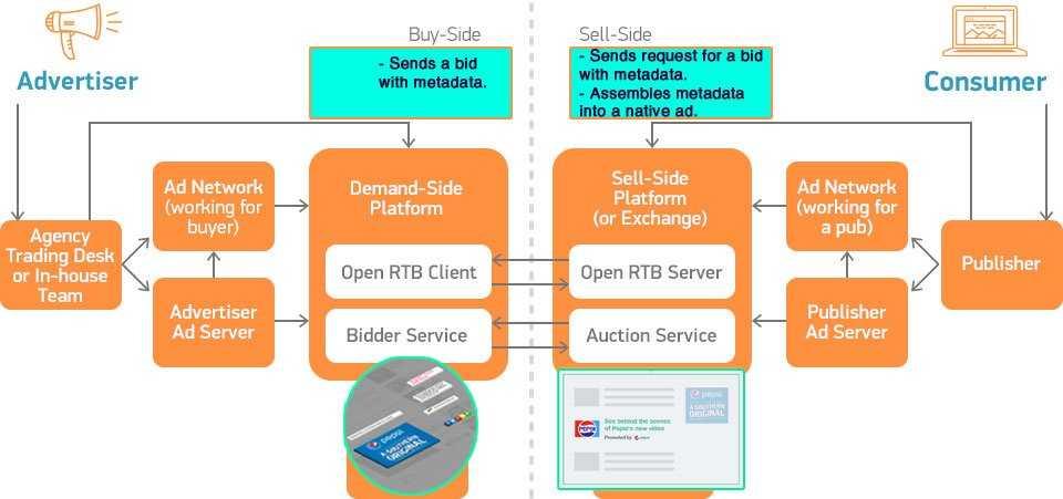rtb native scheme