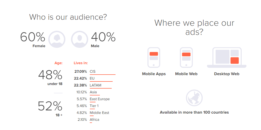 askfm audience monetization