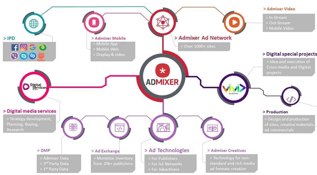 Admixer Products and Services