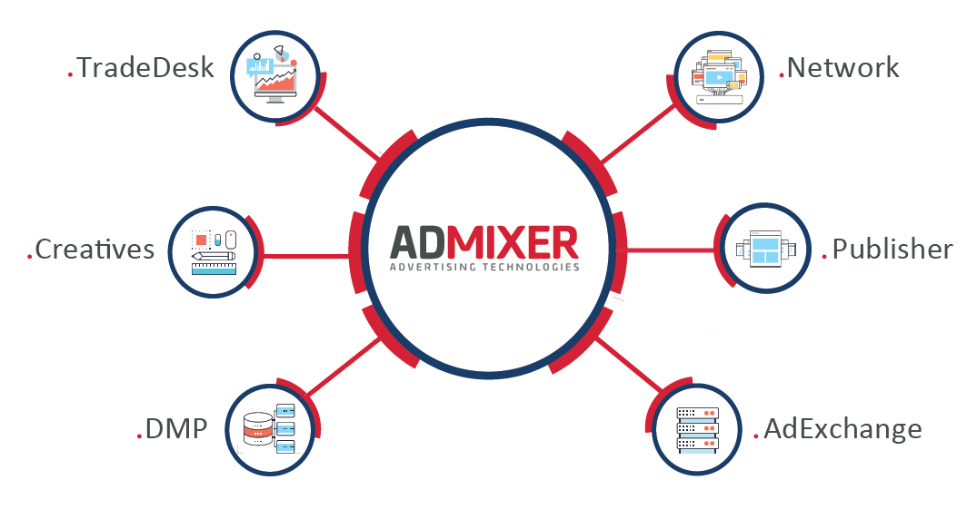 Admixer advertising products