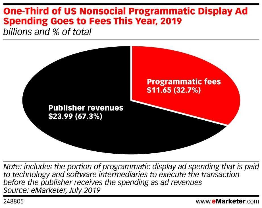 Programmatic Display Ad Spend 2019 - Admixer Blog