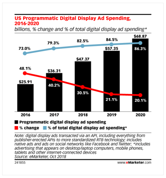 Admixer Blog - eMarketer US Programmatic Digital Display Ad Spendig 2016-2020