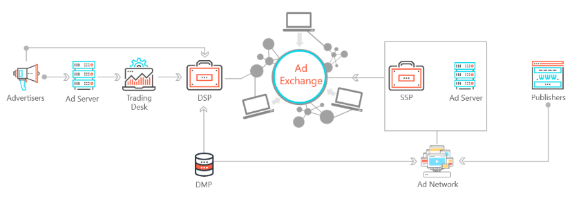 Ad Network role in programmatic ecosystem - Admixer Blog
