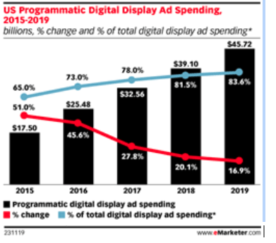 US Digital Programmatic ad Spending