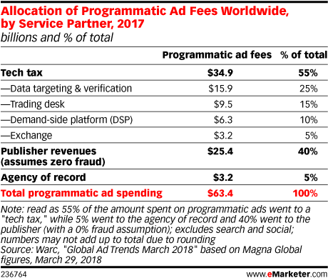 Allocation of Programmatic Ad Fees