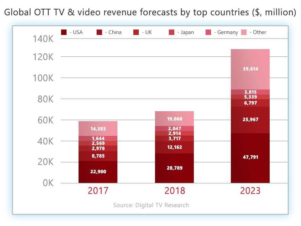 Programmatic OTT and video advertising