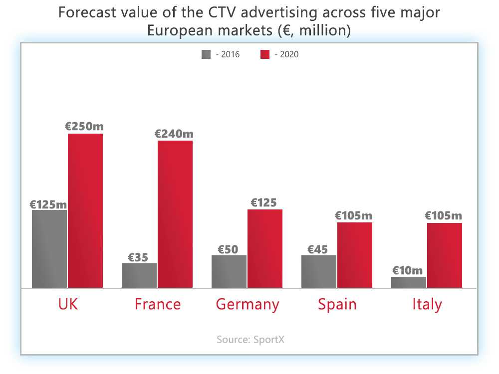 Admixer.Blog - Connected TV Advertising Spending Forecast Europe