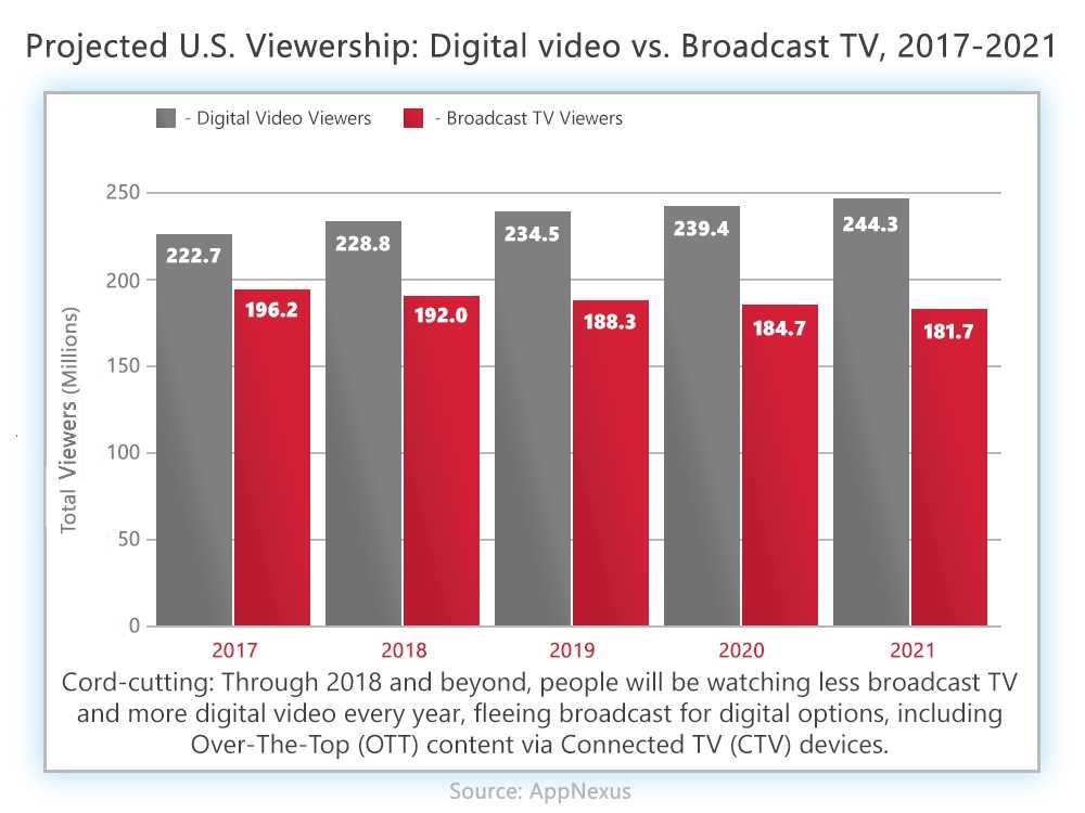 Admixer.Blog - Growing Number of Connected TV Viewers in the US