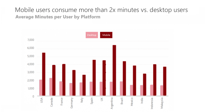 Mobile users content consumption