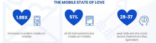 Mobile Transaction on Valentine's Day