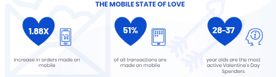 Admixer Blog - Mobile State of Love InMobi Stats Valentine's Day Sales 2019