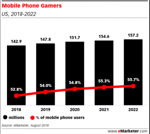 Admixer Blog - eMarketer Mobile Phone Gamers in US 2018-2022