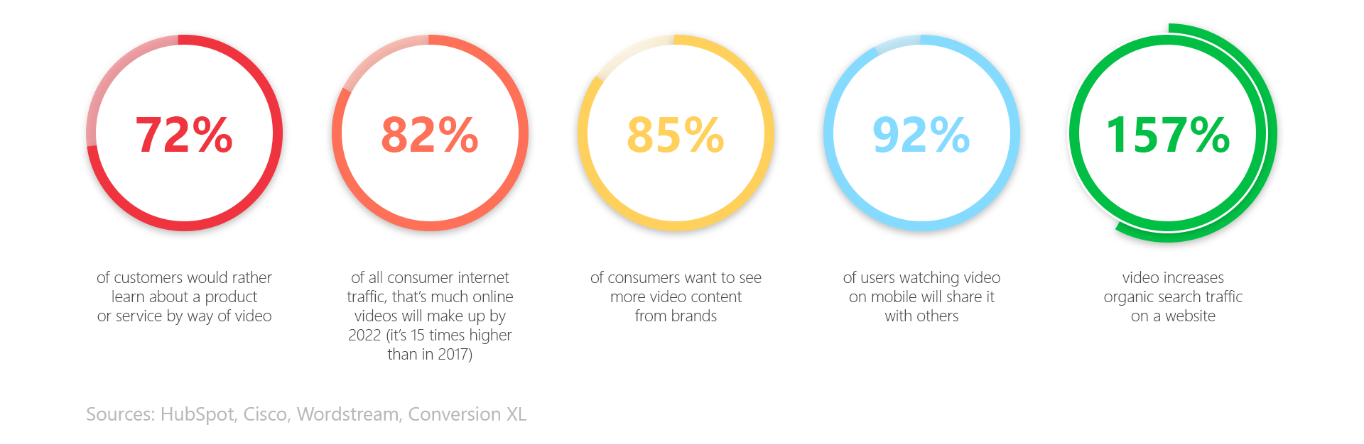 Video engagement statistics - Admixer Blog