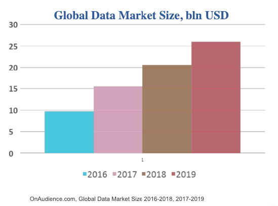 Global Data Market Size 2016-2019 - Admixer Blog