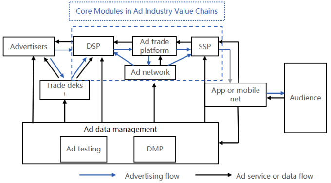 Core Modules in Ad Industry Value Chains