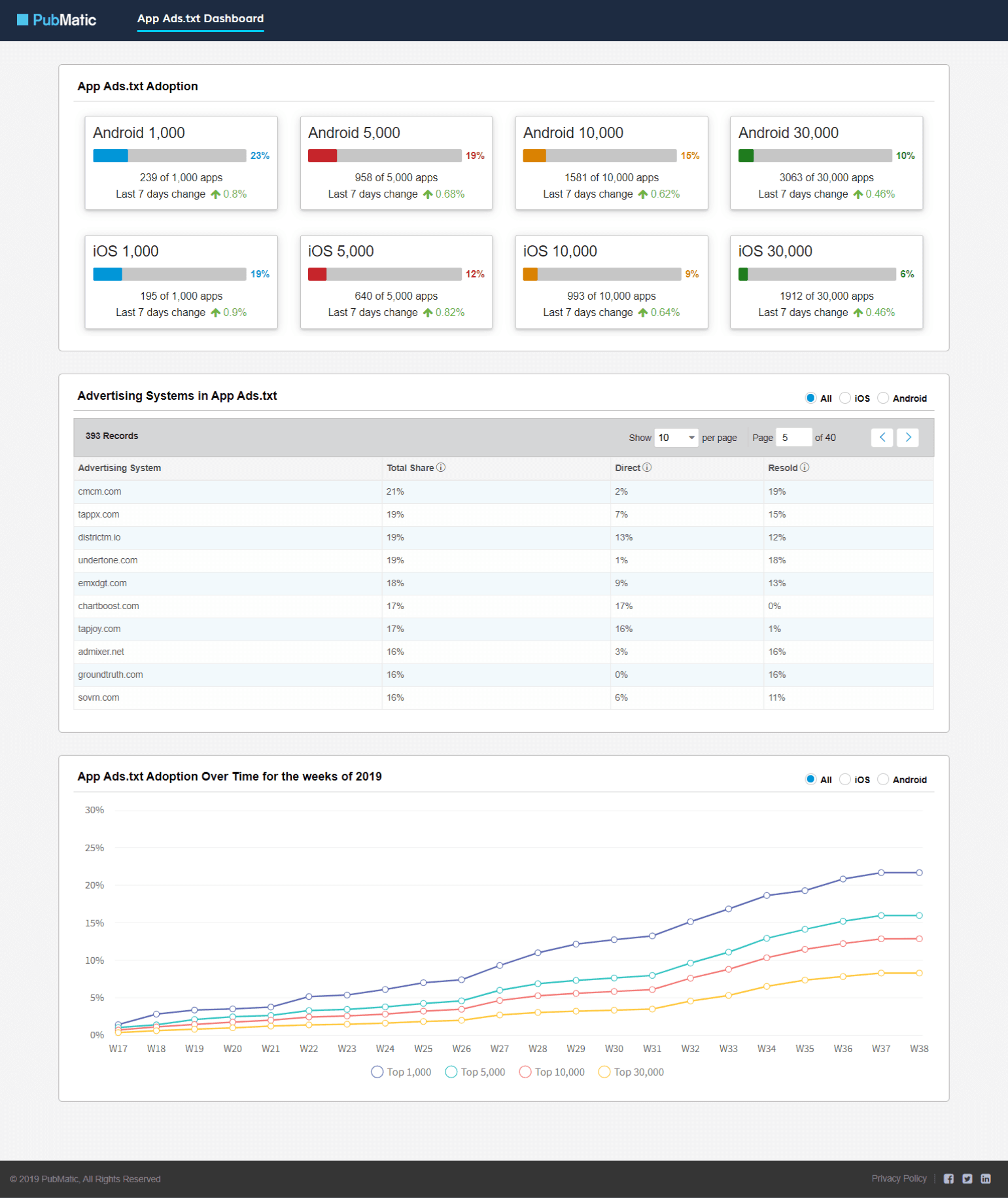 Admixer is included in the app-ads.txt adoption chart by PubMatic