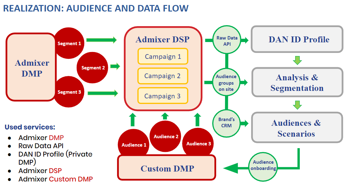 Audience and Data Flow - Admixer Case Study