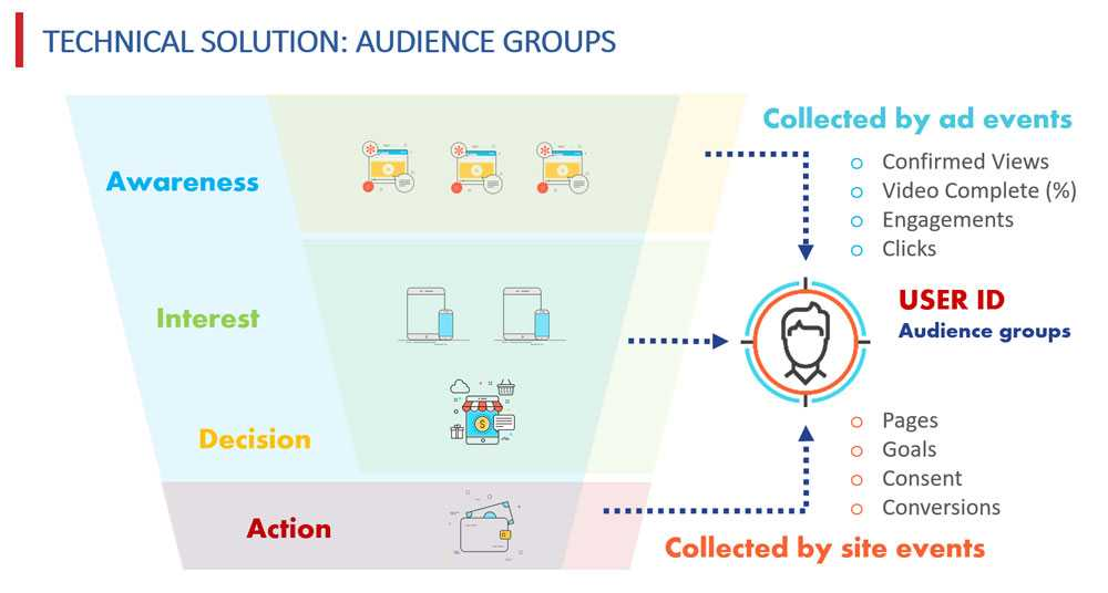 Audience groups and marketing stages - Admixer Case Study