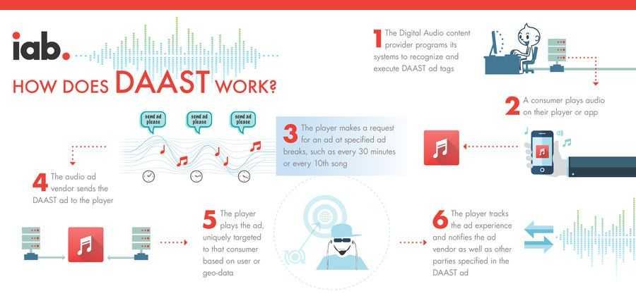 How DAAST Works - IAB