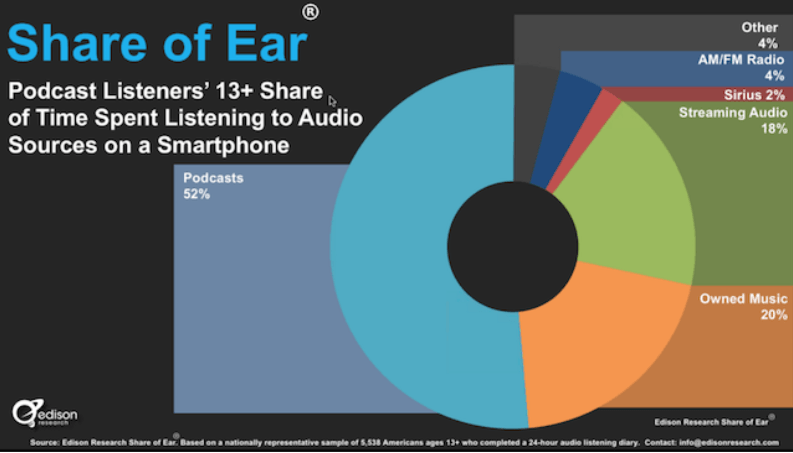Share of Audio Listening, Podcasts - Admixer Blog