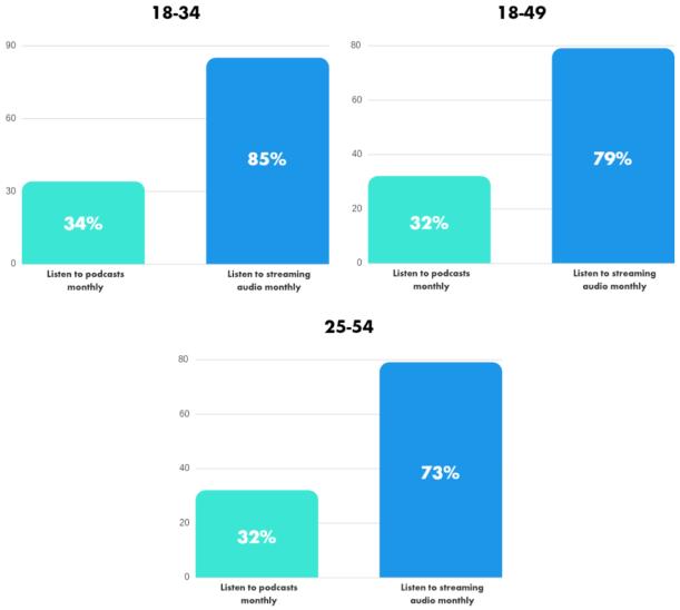 Streamed Audio Demographics - Admixer Blog