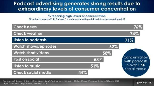 Podcast Advertising Results - Admixer Blog