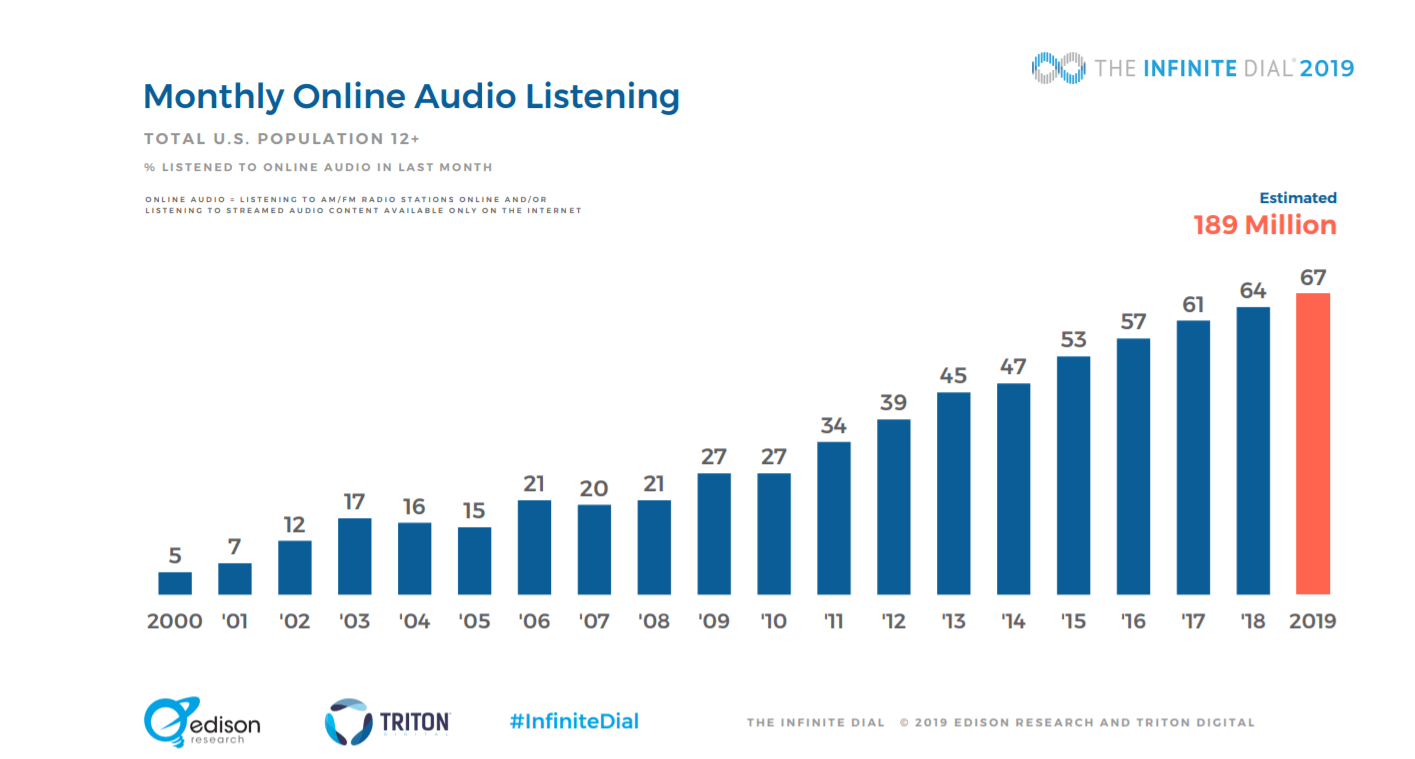 Monthly Online Audio Listening - Admixer Blog