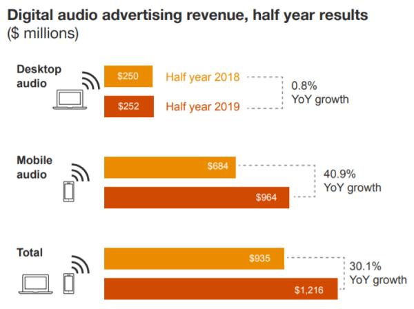 Digital Audio Advertising Revenue - Admixer Blog