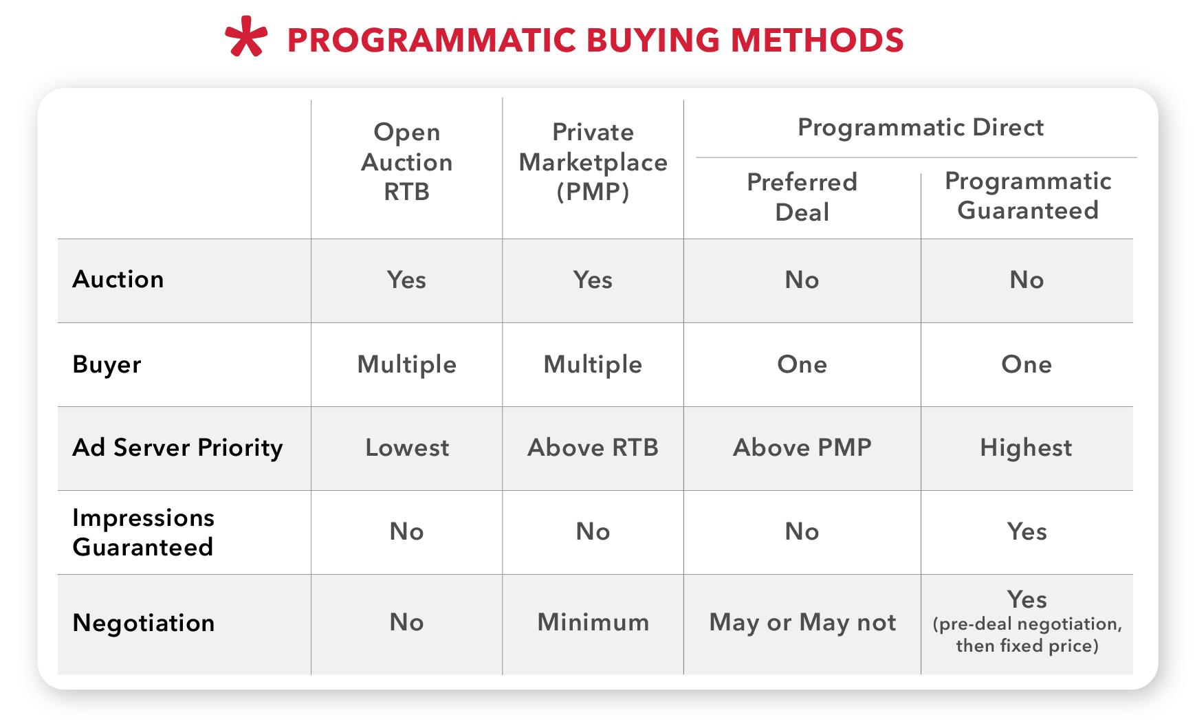 Programmatic buying methods - Admixer Blog