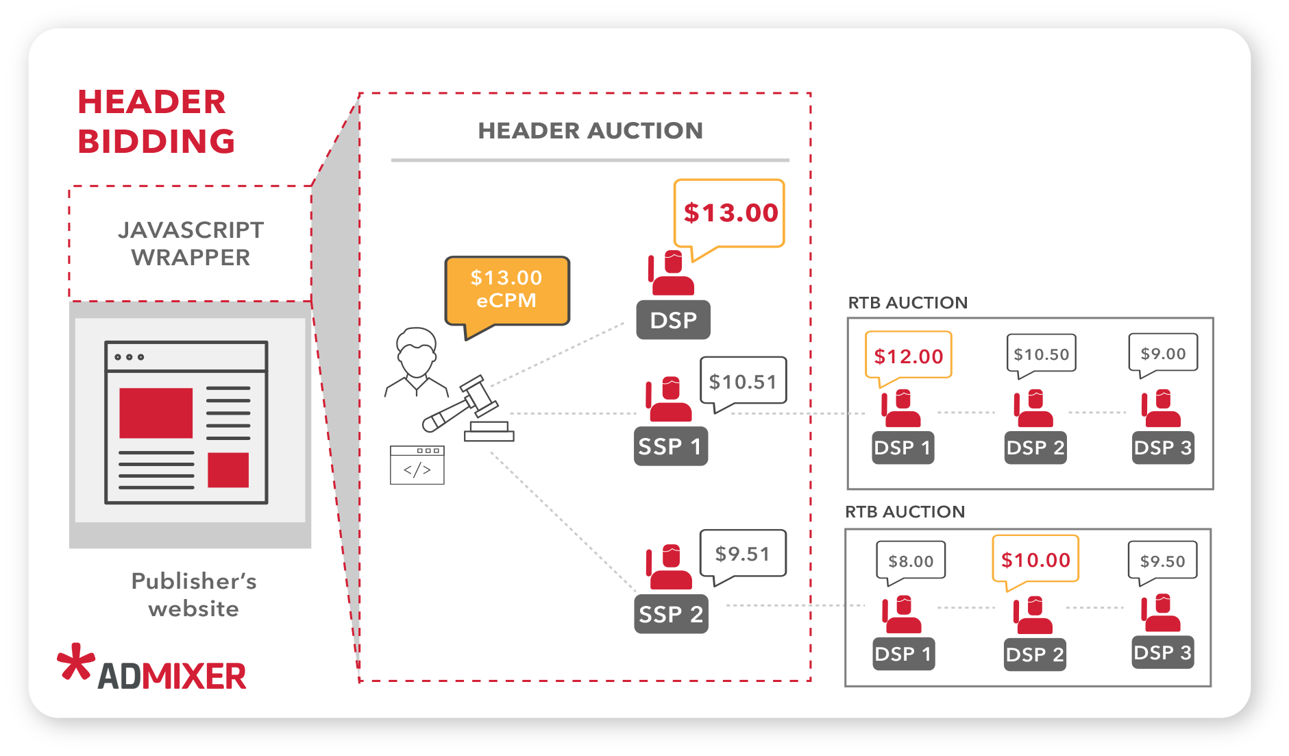 How header bidding works - Admixer Blog