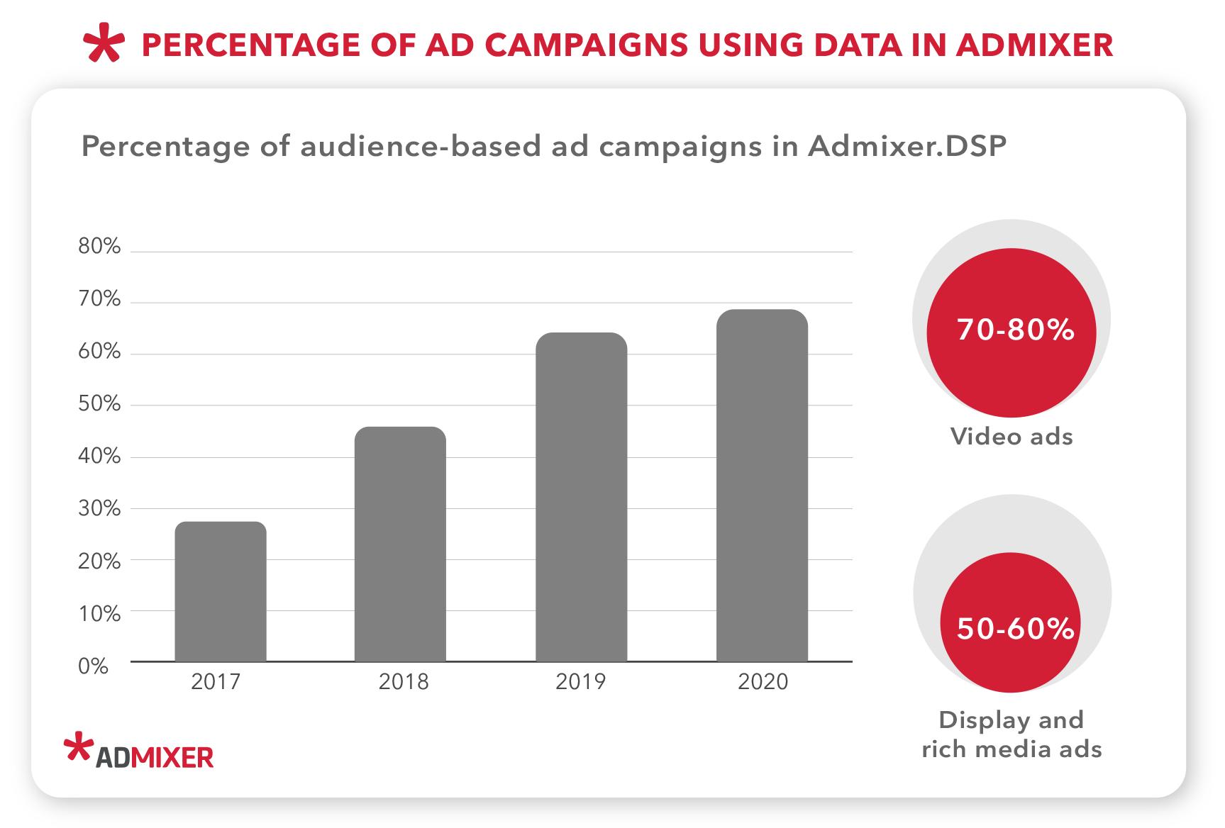 Percentage of audience targeting in digital advertising - Admixer Blog