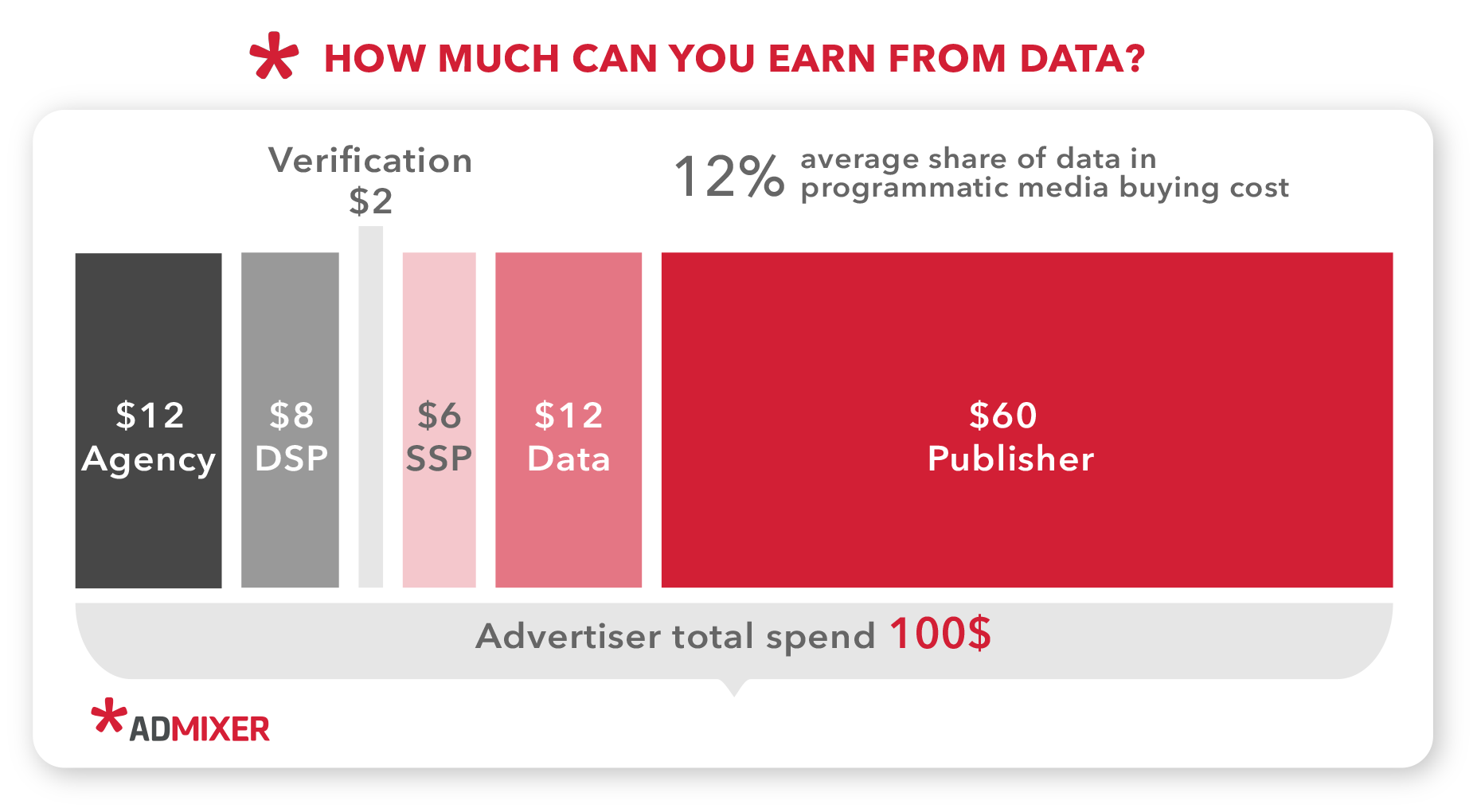 How much you can earn from data- Admixer.Blog